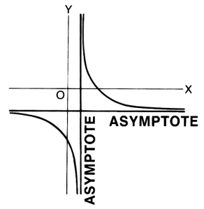 """Asymptote (PSF)"" by Pearson Scott Foresman - Archives of Pearson Scott Foresman, donated to the Wikimedia Foundation. Licensed under Public Domain via Wikimedia Commons."